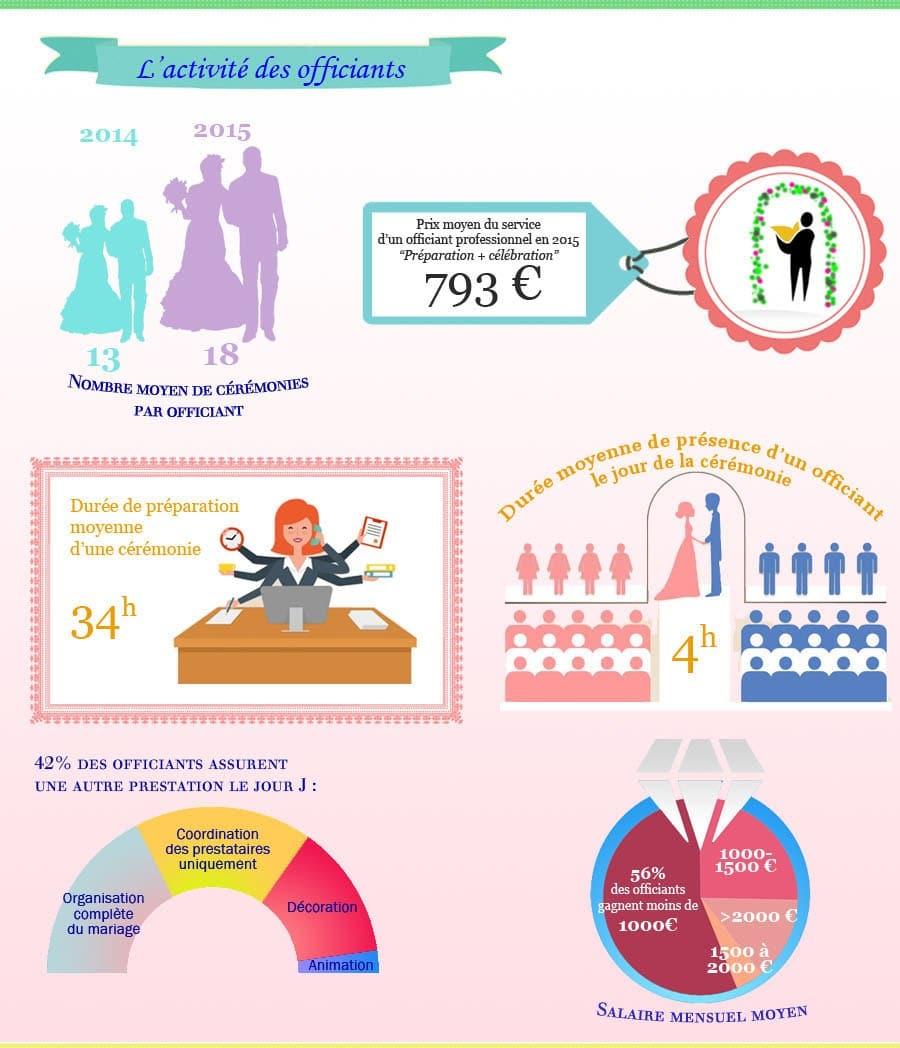 Infographie - Etude sur les officiants de France en 2016