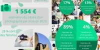 Infographie : le métier de Photographe pro